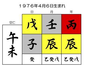 乙武洋匡の誕生日を京都で1番の占い師が陰陽五行占いで鑑定する