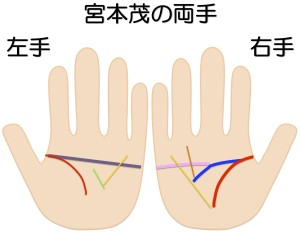 京都の任天堂の専務取締役の宮本茂の両手を手相鑑定する
