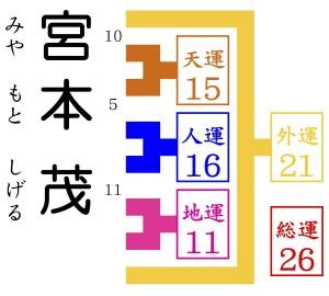 姓名判断を求めて宮本茂が京都に本社がある任天堂からやってくる