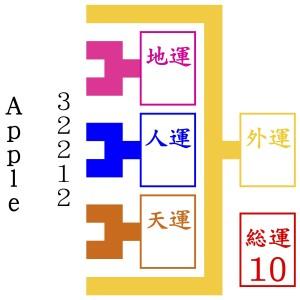 AppleのCEOが京都で1番の姓名判断占いに来る