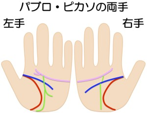 パブロ・ピカソの両手を京都で1番当たる手相占いでみる