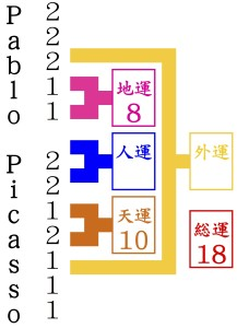 京都の東山にパブロ・ピカソが名前を占いにやってくる