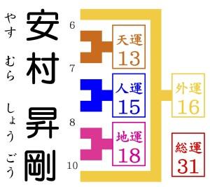 安村昇剛が京都で1番の姓名判断占いを訪れる