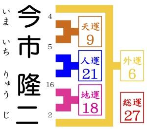 今市隆二が京都で1番の姓名判断で占いをしてもらう