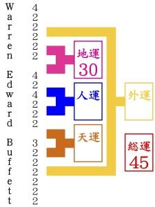 ウォーレン・エドワード・バフェットを京都1番の姓名判断でみる