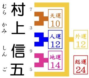 村上信五が京都の東山にやってきて姓名判断の占いをする