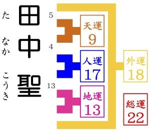 田中聖が京都駅から徒歩10分の占いに行く