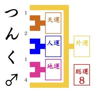 京都駅近くの姓名判断でみるつんく♂