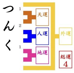 京都駅近くの姓名判断でみるつんく