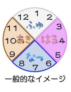 京都の占い師HAMAが解説する一般的な四季のイメージ