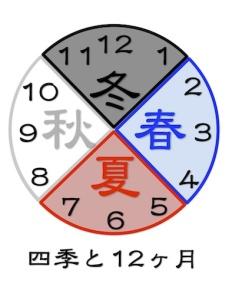 京都の占い師HAMAが解説する四季と12ヶ月