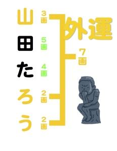 京都の占い処Key&Doorの名付けや姓名判断でみる外運