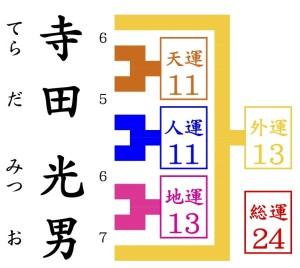 京都駅近くの姓名判断でみる寺田光男