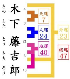 京都駅近くの占い師HAMAの姓名判断でみる木下藤吉郎
