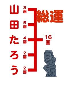 京都の占い処Key&Doorの名付けや姓名判断でみる総運