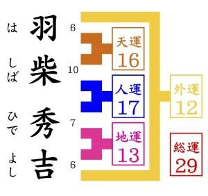 京都駅近くの占い師HAMAの姓名判断でみる羽柴秀吉
