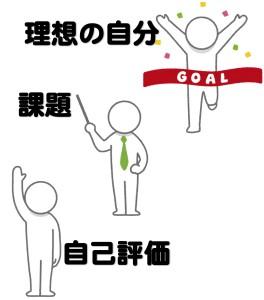 占いで自己評価を知るために京都駅から徒歩の占いに行く