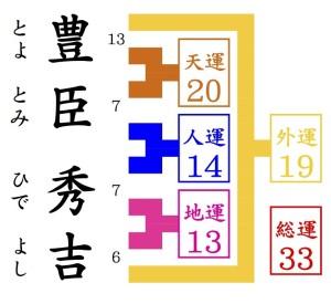 京都駅近くの占い師HAMAの姓名判断でみる豊臣秀吉