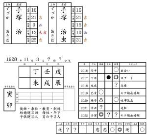 手塚治虫を京都で1番当たる陰陽五行占いで鑑定する