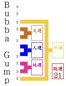 姓名判断に見るBubba Gump