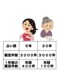 当たる占いを京都でするHAMAの占い歴と鑑定件数