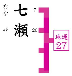 相川七瀬がきて当たると人気の手相を観る