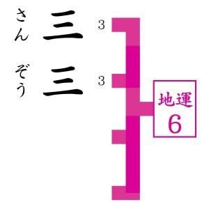 占い師が三三を姓名判断でみて京都で最も当たると言われる