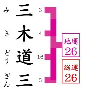 関西人に最も支持されているタロット占いに三木道三がくる