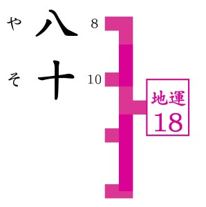 関西で最も当たると人気の占いで八十が手相を見てもらう