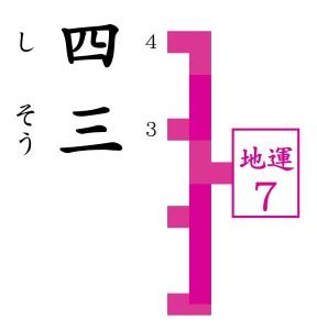 人気のある占いが京都駅近くにあるので四三が走ってくる