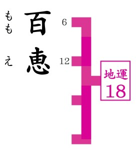 日本で最も評価の高い占いに百恵がきて姓名判断をする