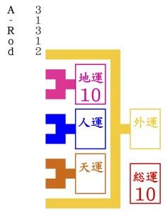 A-Rodが京都の東山で1番当たると有名な占いに行く