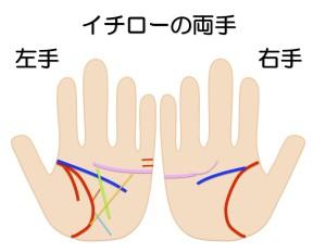 イチローの両手を手相鑑定する