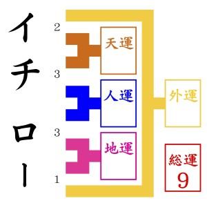 京都で有名な姓名判断でイチローを鑑定する