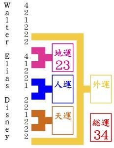 京都の占い師HAMAが姓名判断でウォルト・ディズニーをみる