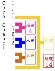 ココ・シャネルが京都で1番の姓名判断で名付けをする