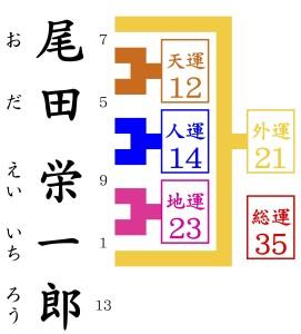 尾田栄一郎の名前を姓名判断で鑑定する