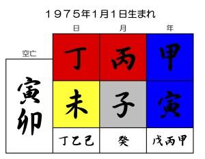 尾田栄一郎の誕生日を京都の占い師が鑑定する
