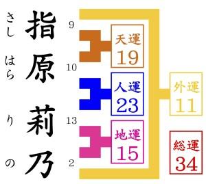 指原莉乃を京都で最も人気の姓名判断で占う