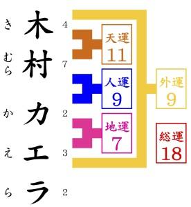 木村カエラを京都で1番の姓名判断で占いをする