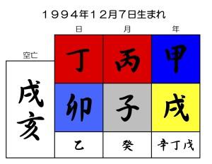 羽生結弦の誕生日を京都式陰陽五行でみる