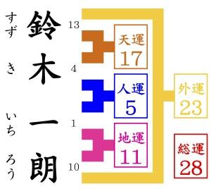 鈴木一朗を京都の姓名判断で鑑定する