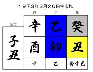 ラリー・ペイジの誕生日を京都で1番当たる陰陽五行占いでみる