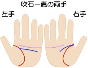 吹石一恵の両手を京都で1番の手相占いで鑑定する