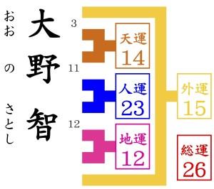大野智が姓名判断をしてもらいに京都の東山の占いにくる