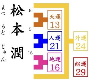京都で1番有名な姓名判断で松本潤を占いをする