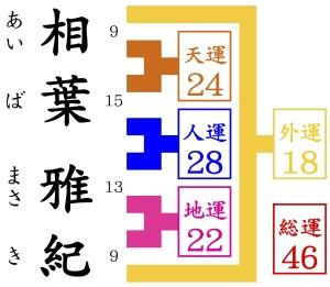 相葉雅紀が京都駅から徒歩10分の占いを尋ねる