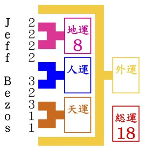 姓名判断の占いをするためにジェフ・ベゾスが京都にくる