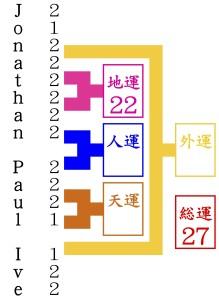 ジョナサン・ポール・アイブが京都で1番の姓名判断に行く