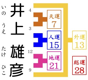 井上雄彦が京都駅から徒歩10分の占いに行く